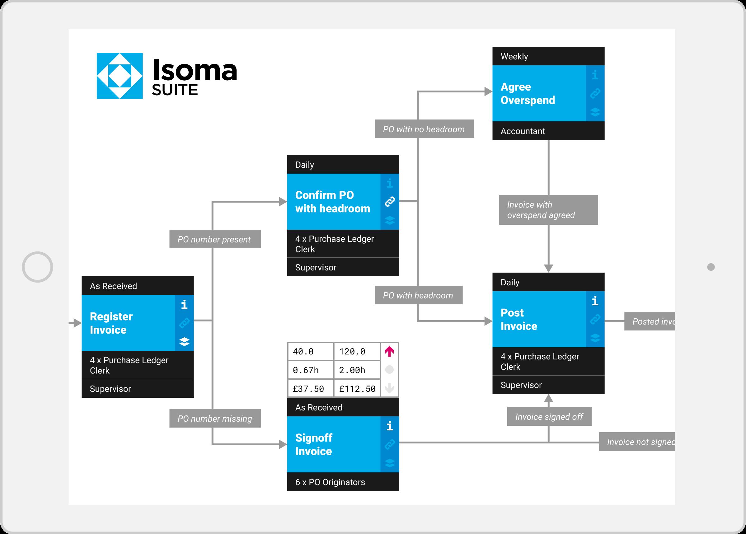 Isoma Activities